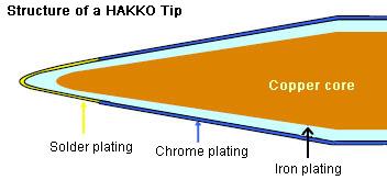 Structural Diagram of a HAKKO Tip